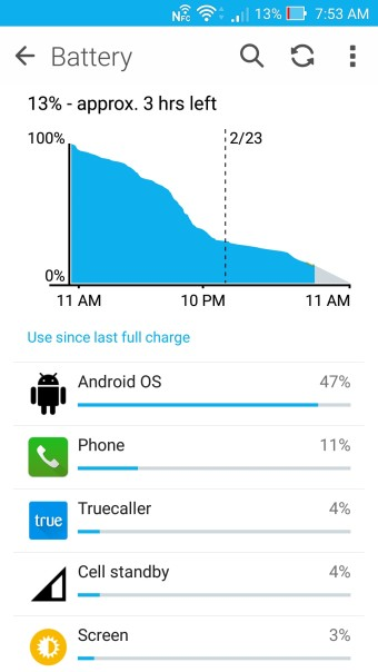 Asus ZenFone Zoom Battery Life